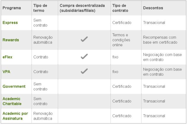 Symantec - Tripla integradora