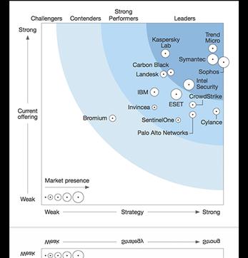 Forrester Symantec lider endpoint protection