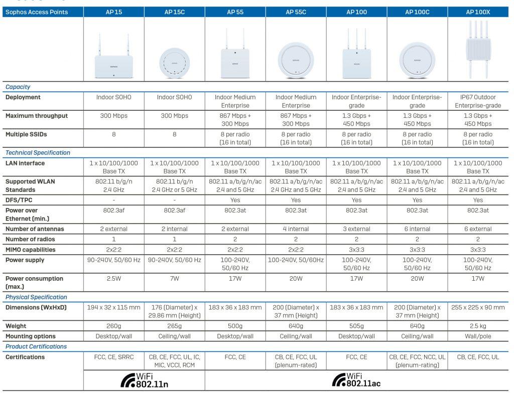 Wireless Corporativo Sophos - Vantagens da solução de rede wireless para empresa seguranca-da-informacao infraestrutura-de-ti