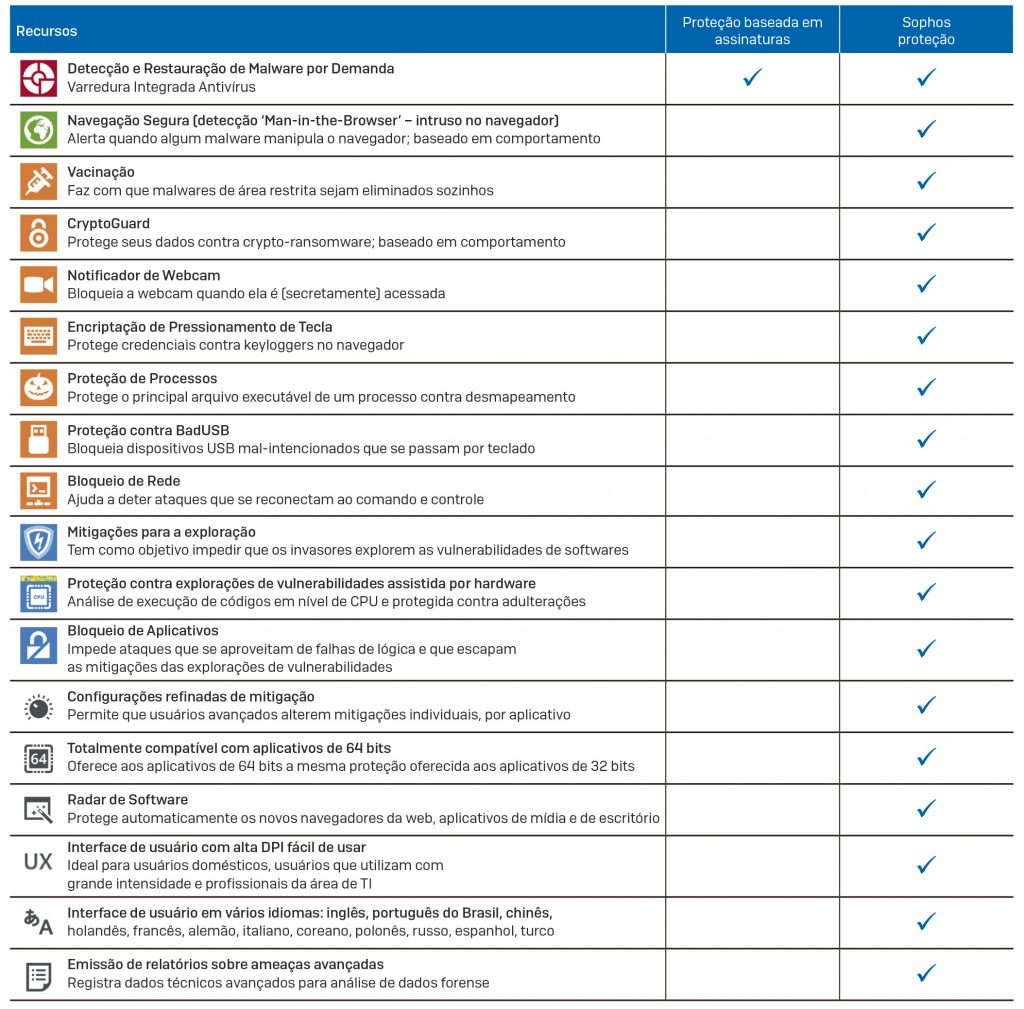 Vantagens do Sophos Endpoint Protection seguranca-da-informacao
