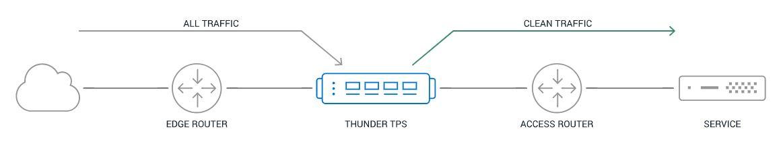 A10 - THUNDER TPS