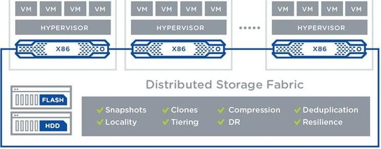 Entendendo mais sobre virtualização, hiperconvergência e software-defined datacenter infraestrutura-de-ti