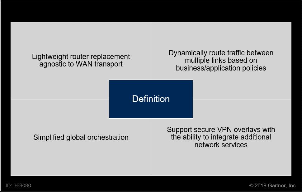 SD-WAN vs MPLS –  Tendências e benefícios dessas tecnologias infraestrutura-de-ti