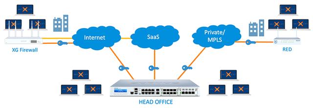 O que é SD-WAN e XG Firewall seguranca-da-informacao