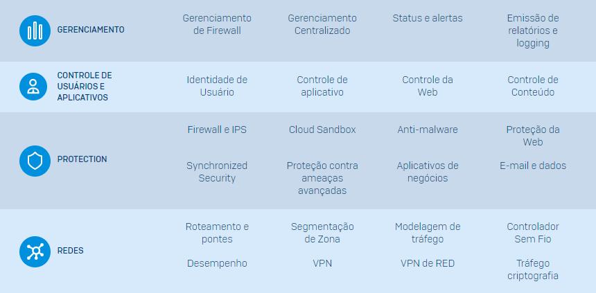 Sophos XG Firewall: Conheça os benefícios do Firewall Sophos para sua empresa