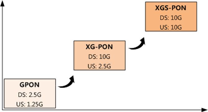 Rede Corporativa – Arquitetura GPON vs Ethernet Tradicional infraestrutura-de-ti