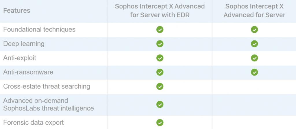 Sophos Intercept X com EDR: Conheça suas funcionalidades uncategorized