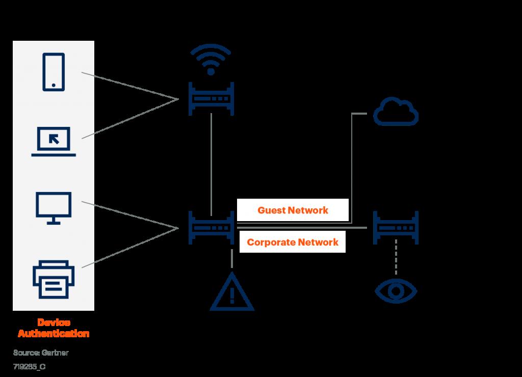 O que é o controle de acesso à rede (NAC)? Top 4 fabricantes seguranca-da-informacao