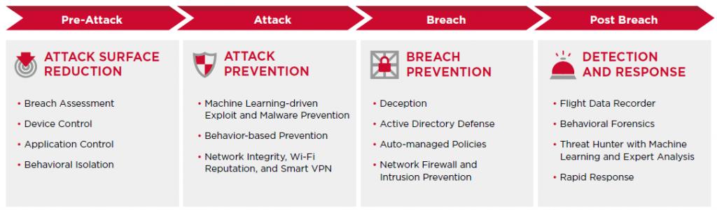 Symantec Endpoint Security (SES) – Vantagens e novidades dessa potente suíte de segurança infraestrutura-de-ti