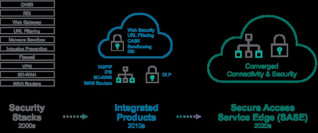 Conheça o SASE, um novo conceito de Segurança da Informação seguranca-da-informacao