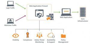 O que é um WAF (Web Firewall Application)? seguranca-da-informacao