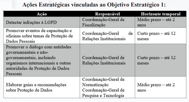 Entrada em vigor da LGPD: Os próximos passos da ANPD lgpd