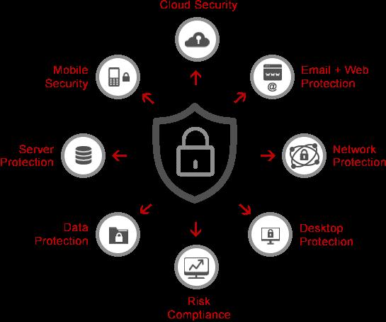 Quais as diferenças entre Endpoint Protection (EP) e Endpoint Detection and Response (EDR) e como os dois podem ajudar o seu negócio? seguranca-da-informacao